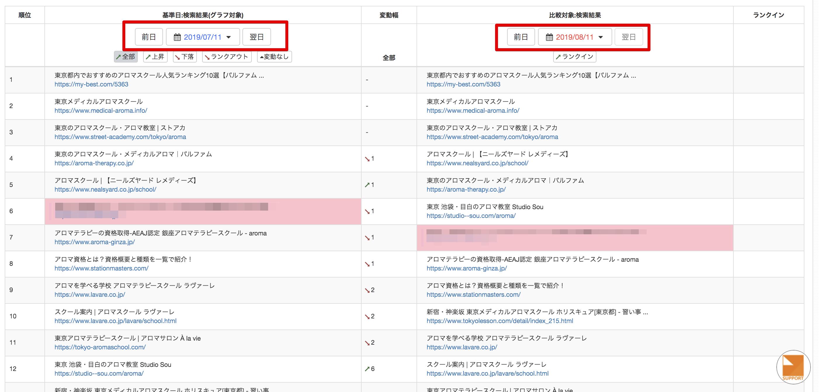 SEOチェックツール管理画面のランクインサイトの一覧