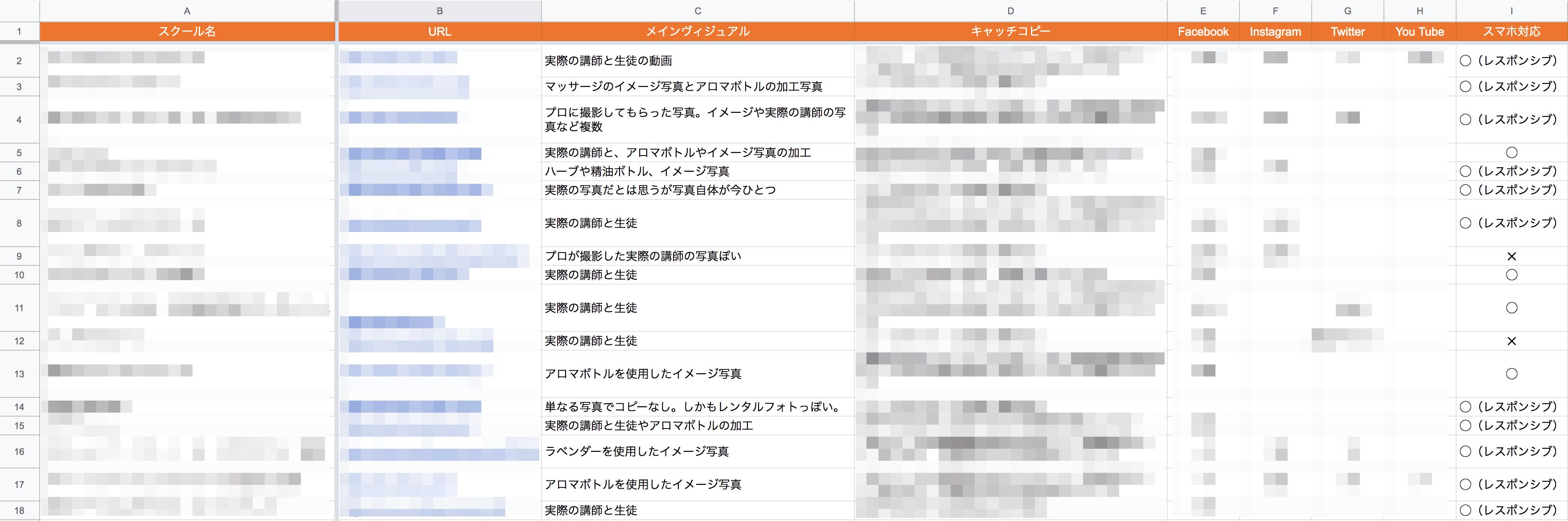 競合他社のホームページ内容のリスト化